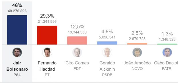 Elezioni in Brasile
